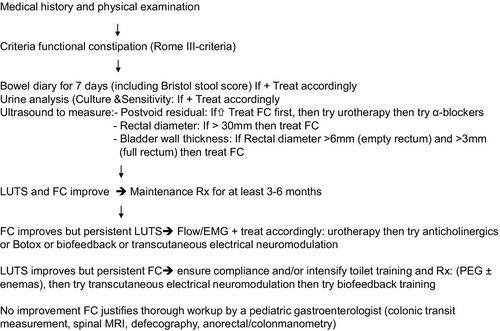 Management of Functional Constipation in Children with Lower