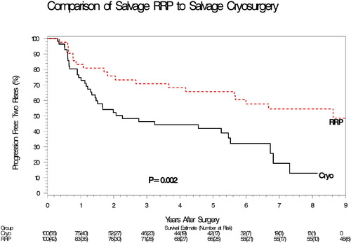 Locally Recurrent Prostate Cancer After Initial Radiation