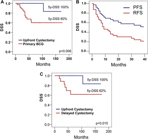 Clinical Outcomes of cT1 Micropapillary Bladder Cancer
