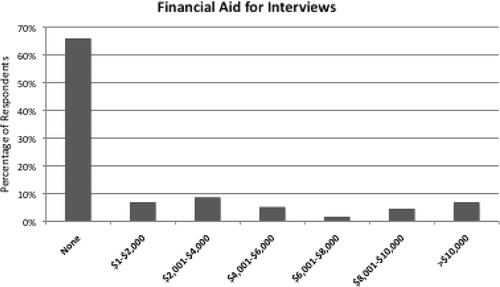 Survey of Applicant Experience and Cost in the Urology Match