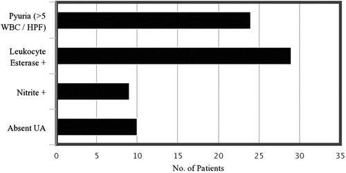 Risk Factors for Catheter Associated Urinary Tract