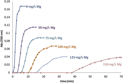 Efficacy of Mixtures of Magnesium, Citrate and Phytate as