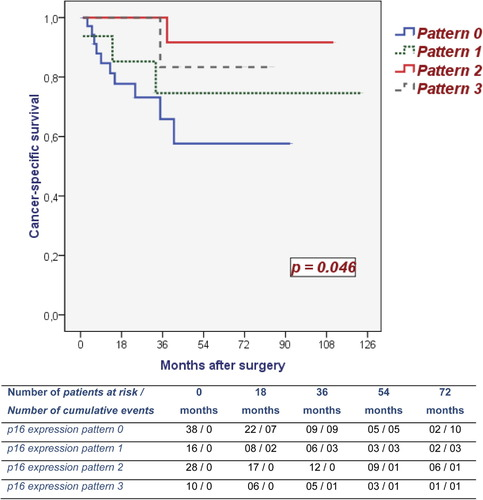 p16INK4a is a Marker of Good Prognosis for Primary Invasive Penile